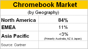 Chromebook Market by Geography