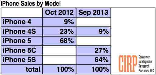iPhone 5s Sees More Than Twice Demand as iphone 5C