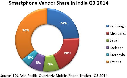 iPhones Fare Poorly in India