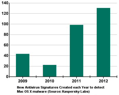 Antivirus signatures for Mac OS