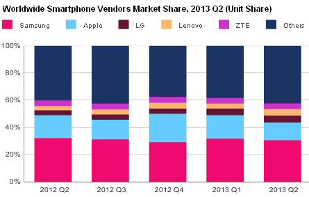 Smartphone Market Share Q2 2013